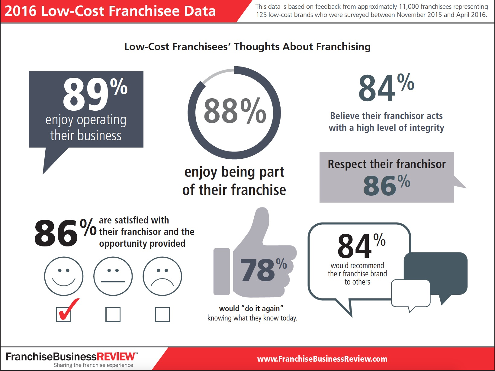 Infographic: 2016 Low-Cost Franchisee Data