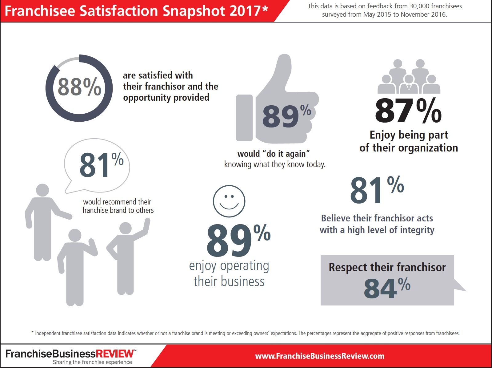 Infographic: 2017 Top Franchises Satisfaction Research