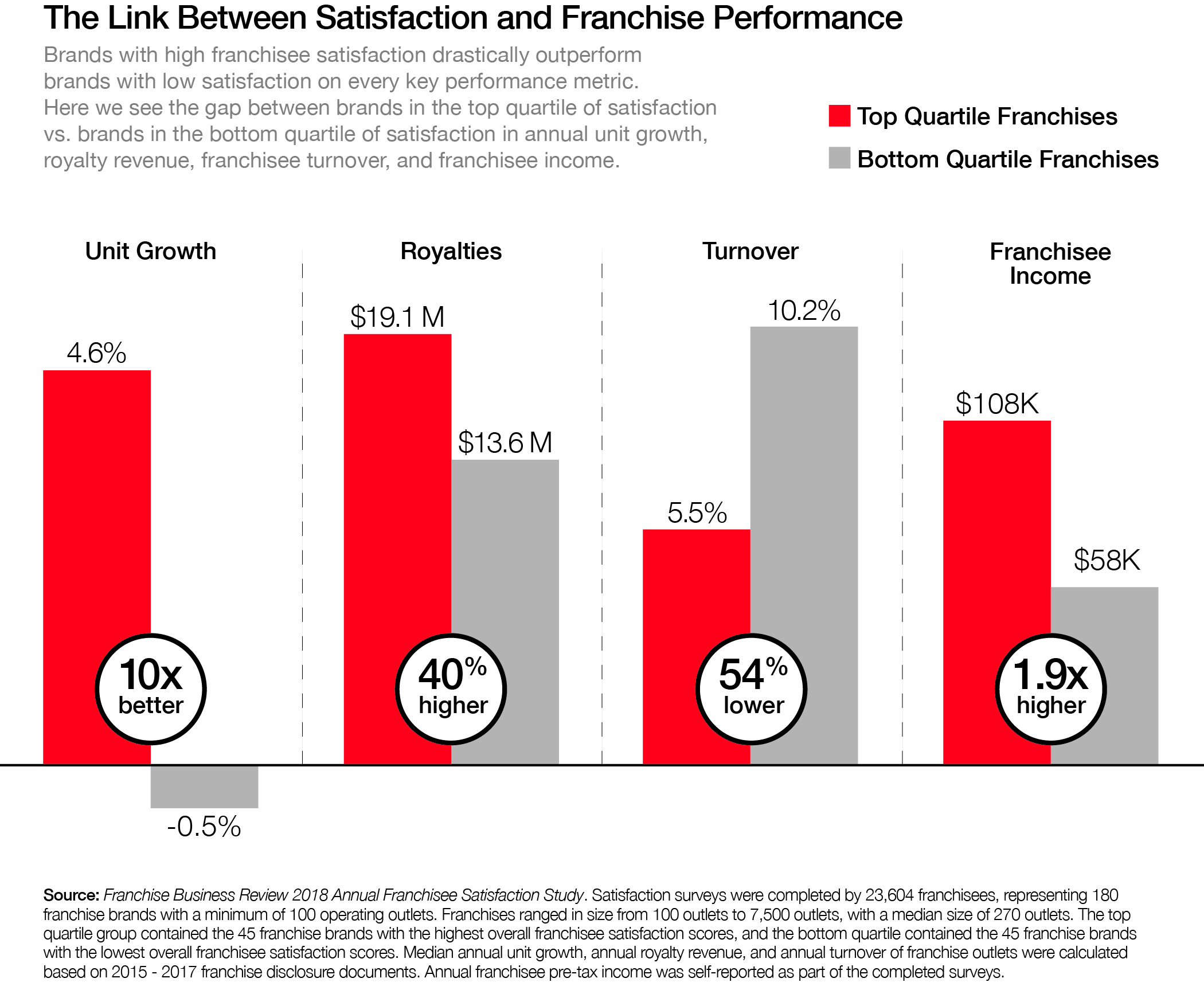 Link Between Satisfaction and Franchise Performance