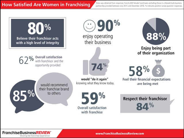 Infographic: Women in Franchising 2017 Satisfaction Data