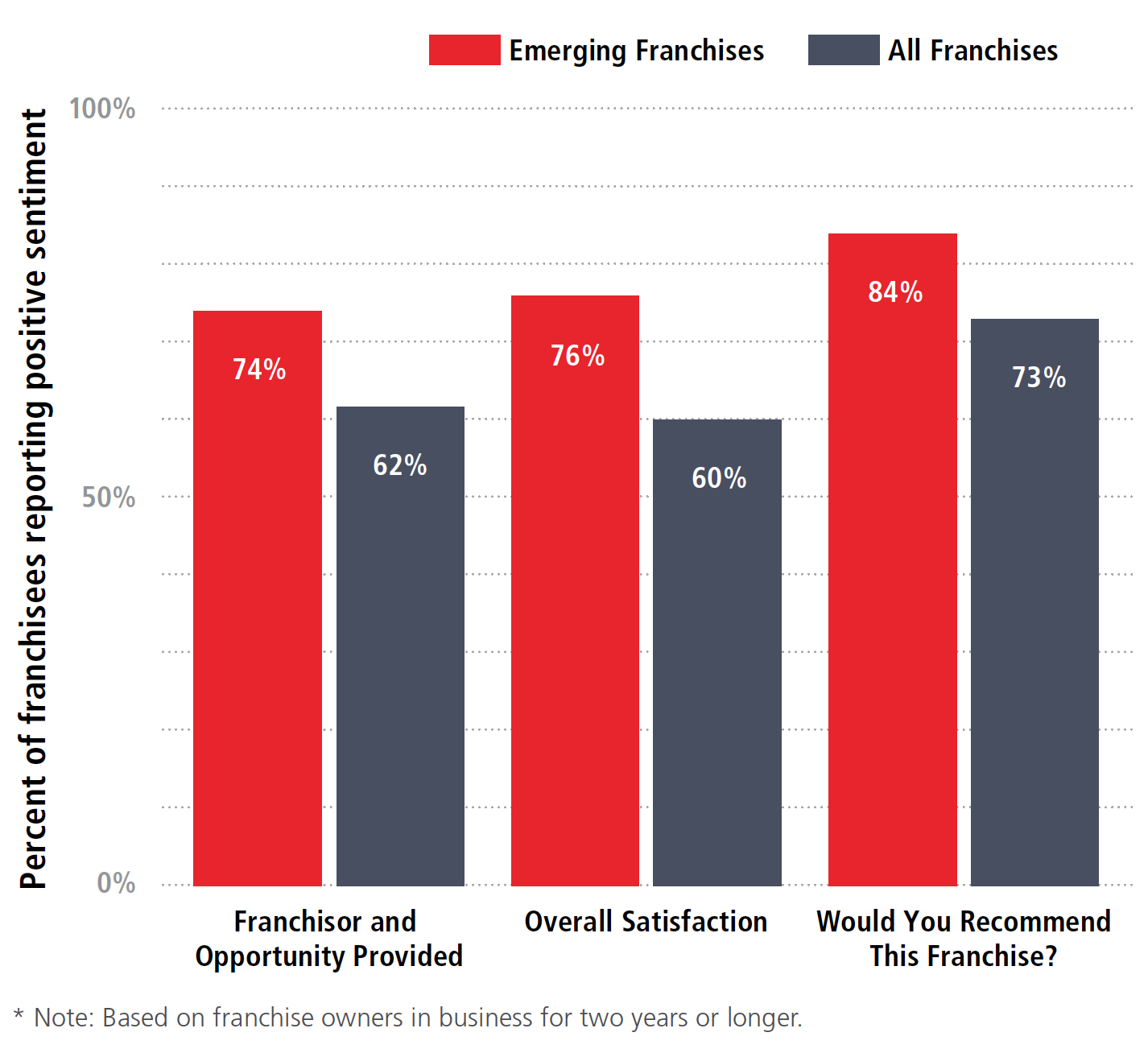 Franchisee Satisfaction Data Among Emerging Brands
