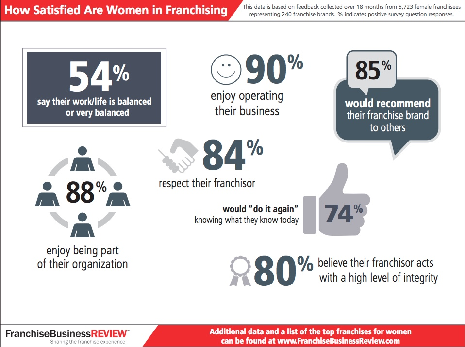 Women in Franchising 2018 Infographic