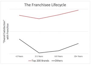 franchisee lifecycle