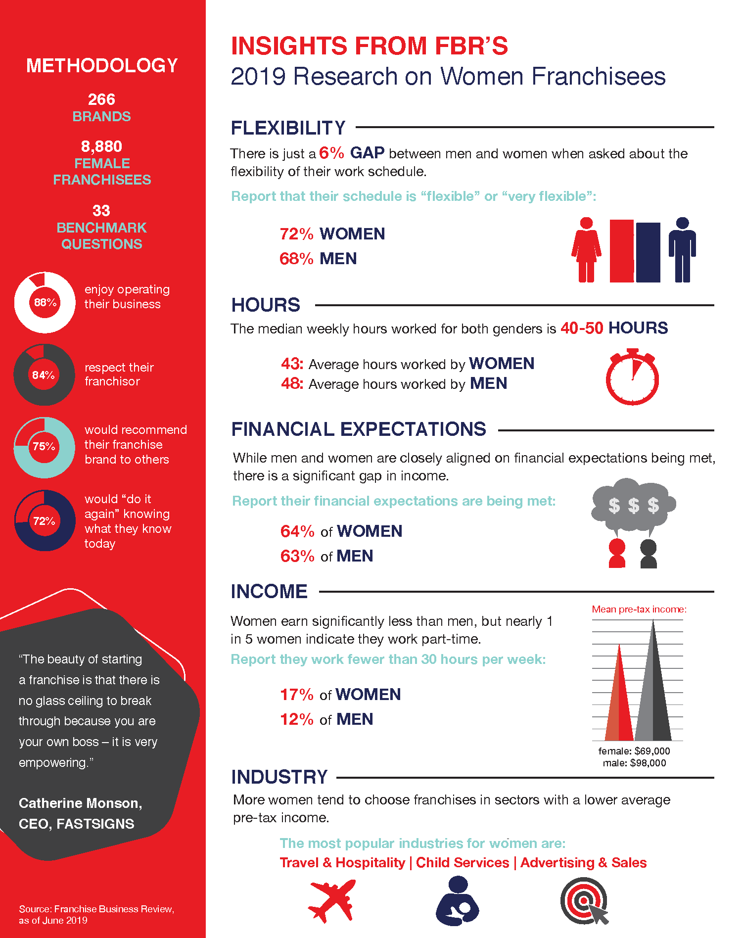 Women in Franchising 2019 Infographic