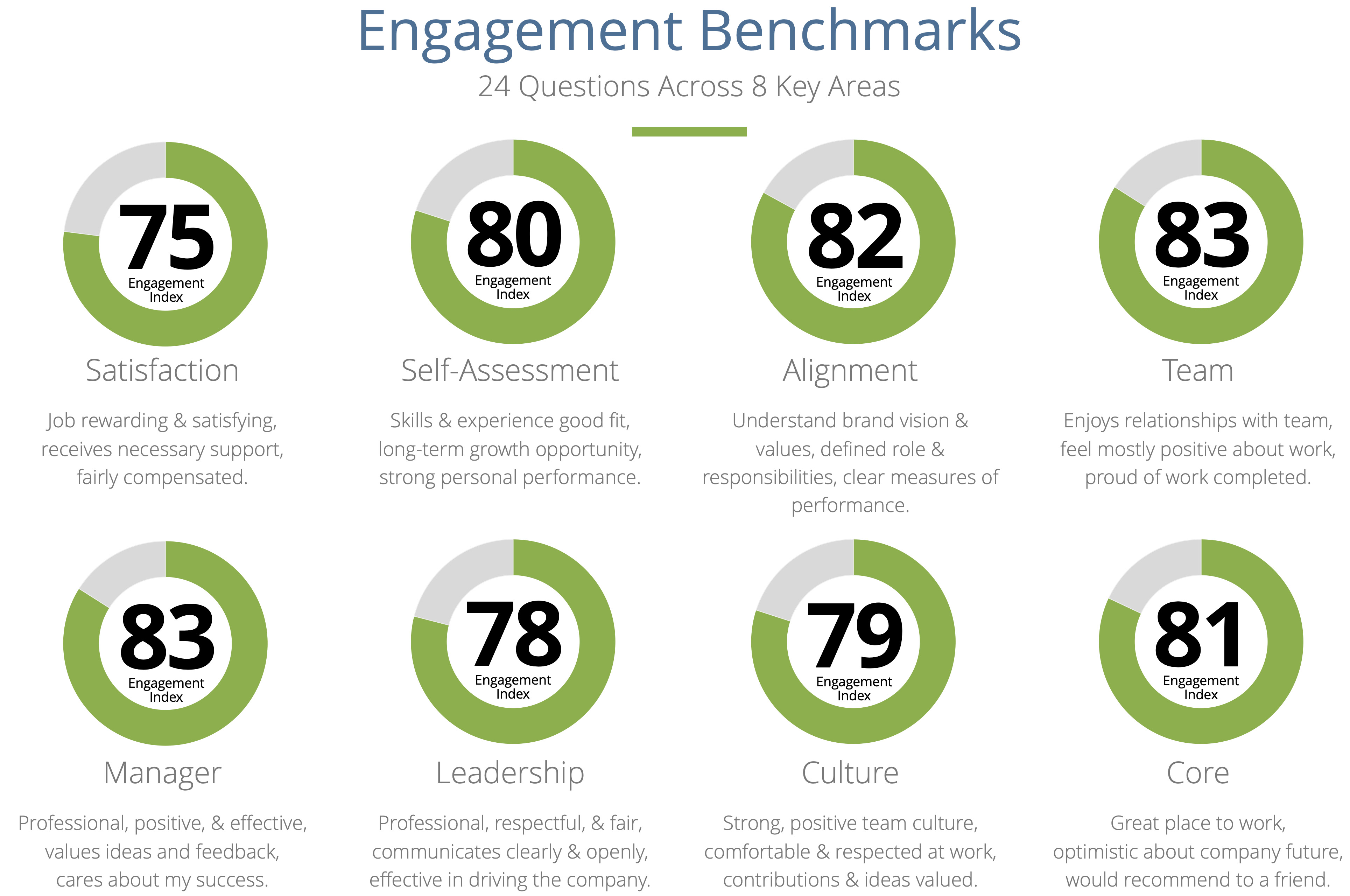 Employee Engagement Benchmarks