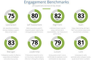 Infographic portraying franchising@work engagement benchmark data