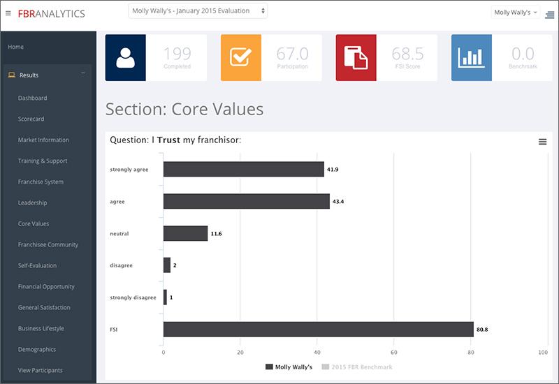 FBR Analytics Core Values