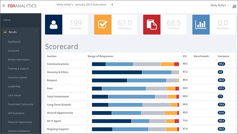 FBR Analytics Scorecard